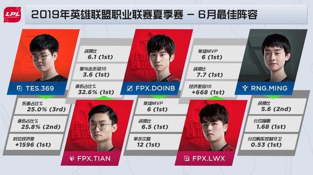 LPL六月最佳阵容:Doinb是MVP,洲际赛队伍成最大赢家