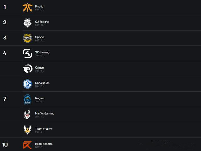各赛区最新积分榜:第一梯队逐渐稳定