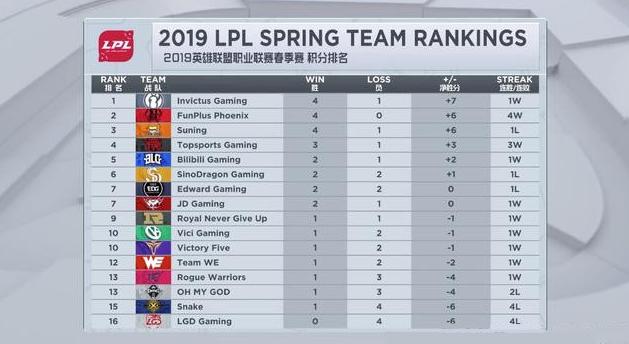 LPL春季赛重燃 目前战队积分排名一览